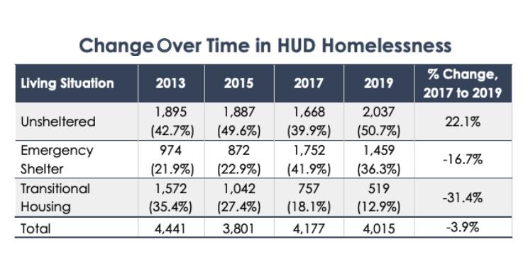 HUD Homeless chart over time