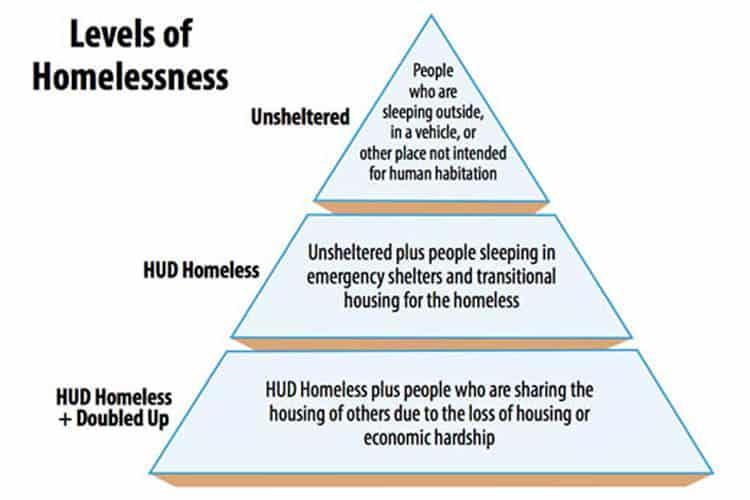 Level of Homelessness